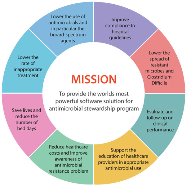Mission and goals for Treat Systems using antimicrobial stewardship