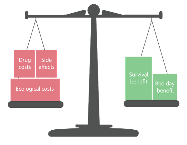 Cost benefit analysis and personalized treatment with TREAT Steward™