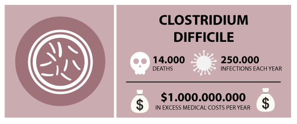 The costs of clostridium difficile