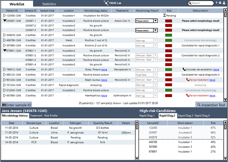Stewardship and diagnostic dashboard with the Worklist of TREAT Lab™