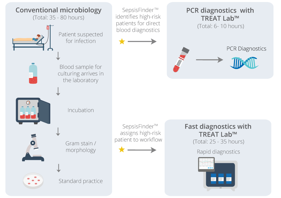 Overview of the clinical and laboratory workflow with diagnostic stewardship
