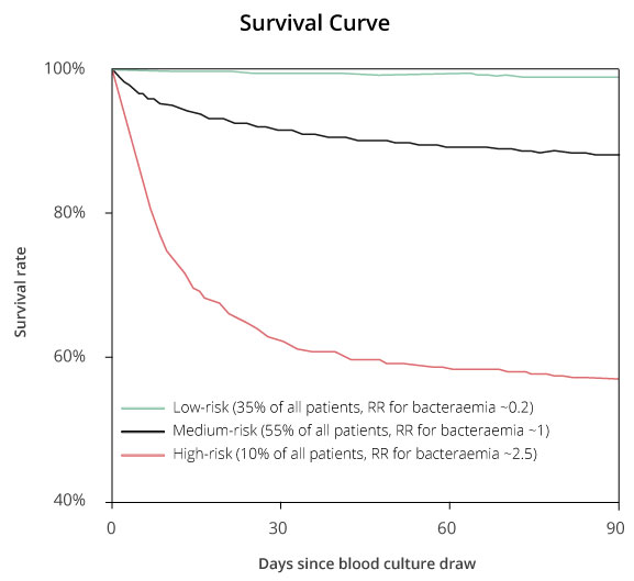 Survival curve showing the clinical performance of diagnostic stewardship and patient stratification